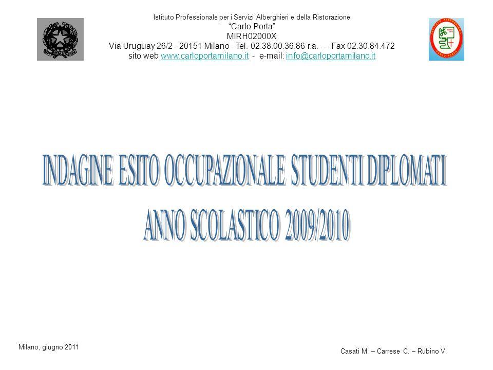 Istituto Professionale per i Servizi Alberghieri e della Ristorazione Carlo Porta MIRH02000X Via Uruguay 26/2 - 20151 Milano - Tel.