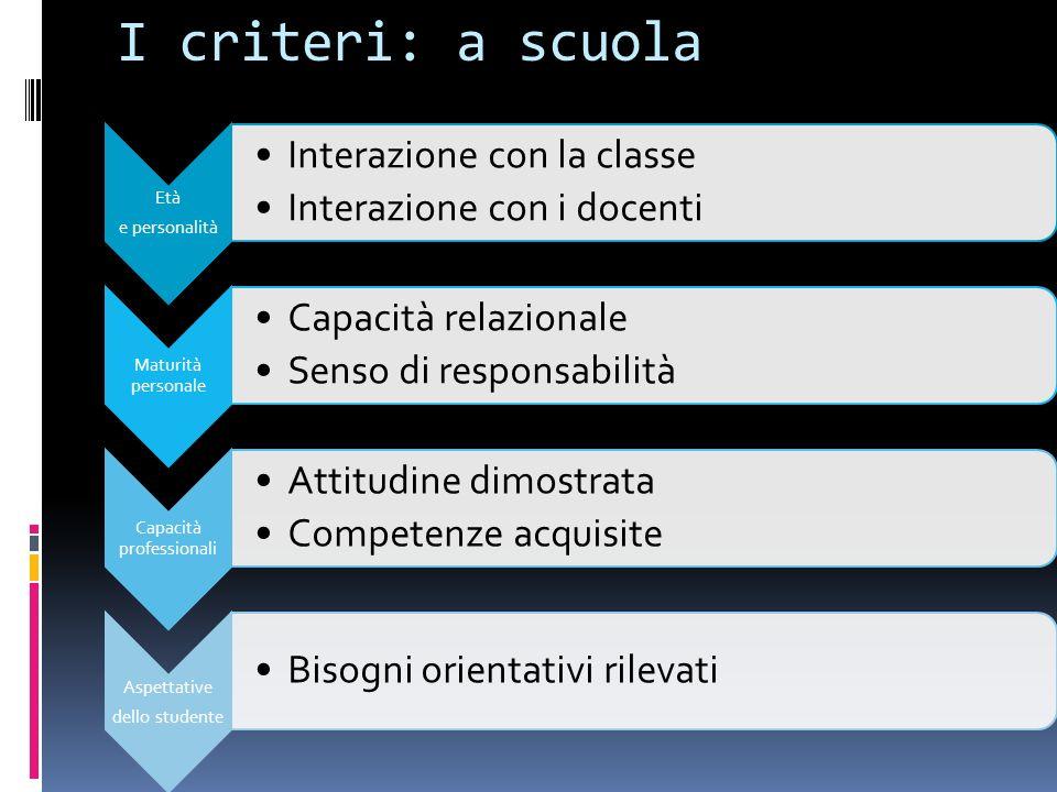 I criteri: a scuola Età e personalità Interazione con la classe Interazione con i docenti Maturità personale Capacità relazionale Senso di responsabil