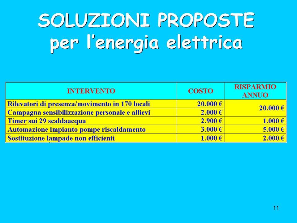 11 SOLUZIONI PROPOSTE per lenergia elettrica