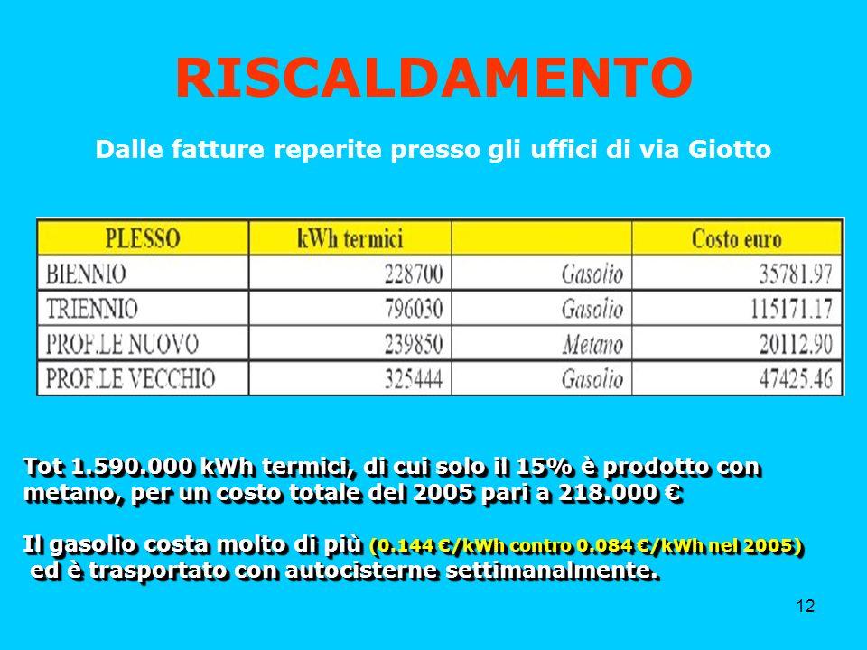 12 RISCALDAMENTO Dalle fatture reperite presso gli uffici di via Giotto Tot 1.590.000 kWh termici, di cui solo il 15% è prodotto con metano, per un costo totale del 2005 pari a 218.000 Tot 1.590.000 kWh termici, di cui solo il 15% è prodotto con metano, per un costo totale del 2005 pari a 218.000 Il gasolio costa molto di più (0.144 /kWh contro 0.084 /kWh nel 2005) Il gasolio costa molto di più (0.144 /kWh contro 0.084 /kWh nel 2005) ed è trasportato con autocisterne settimanalmente.
