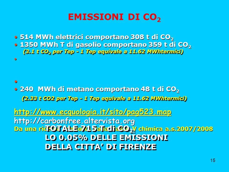 15 514 MWh elettrici comportano 308 t di CO 2 1350 MWh T di gasolio comportano 359 t di CO 2 (3.1 t CO 2 per Tep - 1 Tep equivale a 11.62 MWhtermici) (3.1 t CO 2 per Tep - 1 Tep equivale a 11.62 MWhtermici) 240 MWh di metano comportano 48 t di CO 2 (2.33 t CO2 per Tep - 1 Tep equivale a 11.62 MWhtermici) (2.33 t CO2 per Tep - 1 Tep equivale a 11.62 MWhtermici) http://www.ecquologia.it/sito/pag523.map http://carbonfree.altervista.org Da una ricerca condotta dalla classe V chimica a.s.2007/2008 514 MWh elettrici comportano 308 t di CO 2 1350 MWh T di gasolio comportano 359 t di CO 2 (3.1 t CO 2 per Tep - 1 Tep equivale a 11.62 MWhtermici) (3.1 t CO 2 per Tep - 1 Tep equivale a 11.62 MWhtermici) 240 MWh di metano comportano 48 t di CO 2 (2.33 t CO2 per Tep - 1 Tep equivale a 11.62 MWhtermici) (2.33 t CO2 per Tep - 1 Tep equivale a 11.62 MWhtermici) http://www.ecquologia.it/sito/pag523.map http://carbonfree.altervista.org Da una ricerca condotta dalla classe V chimica a.s.2007/2008 EMISSIONI DI CO 2 TOTALE 715 T di CO 2: LO 0.05% DELLE EMISSIONI DELLA CITTA DI FIRENZE TOTALE 715 T di CO 2: LO 0.05% DELLE EMISSIONI DELLA CITTA DI FIRENZE
