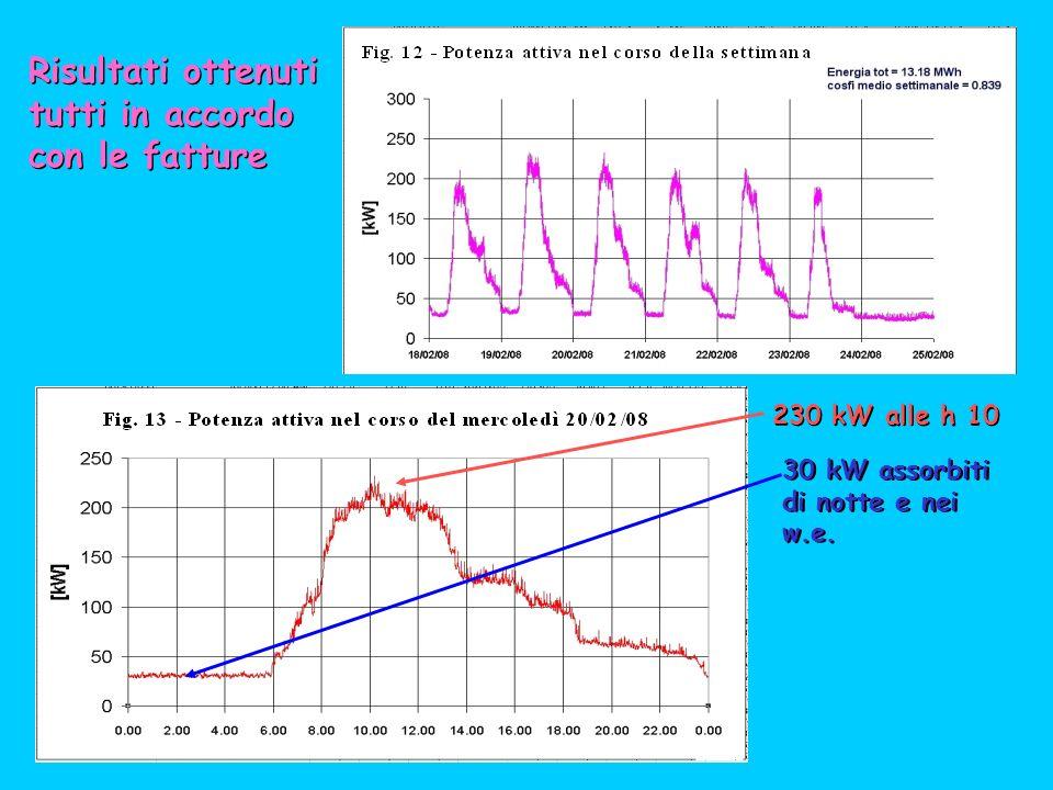Risultati ottenuti tutti in accordo con le fatture Risultati ottenuti tutti in accordo con le fatture 230 kW alle h 10 30 kW assorbiti di notte e nei w.e.