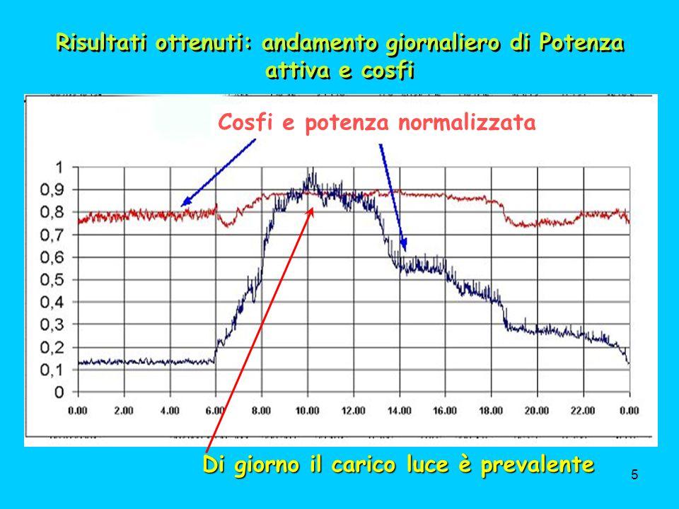 16 Gli interventi sulle pompe e sui tubi => - 134 t CO 2 Gli interventi sulle caldaie => - 93 t di CO 2 (1 t Gasolio emette 3.1 t di CO 2 contro le 2.3 del metano a parità di calore prodotto) Gli interventi suggeriti abbatterebbero la CO 2 : Sullenergia elettrica: - 90 t Per i pannelli fotovoltaici: - 14 t Sui tubi e sulle pompe- 134 t Totale- 331 t (-45%!!.