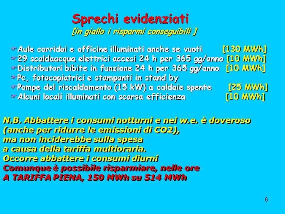 7 Per alimentare quella lampada a incandescenza per la sua vita di 2000 ore, occorrono 120 kg di petrolio N.B.Illuminazione indiretta su indiretta su pareti gialle e soffitti alti oltre 5 m N.B.Illuminazione indiretta su indiretta su pareti gialle e soffitti alti oltre 5 m