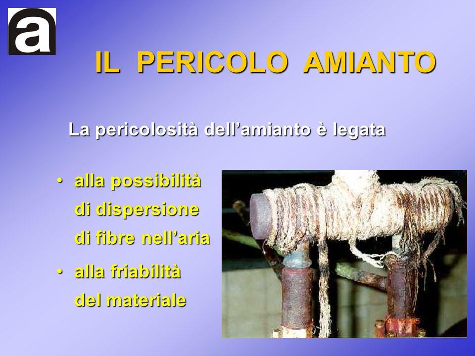 alla possibilità di dispersione di fibre nellariaalla possibilità di dispersione di fibre nellaria La pericolosità dellamianto è legata IL PERICOLO AM