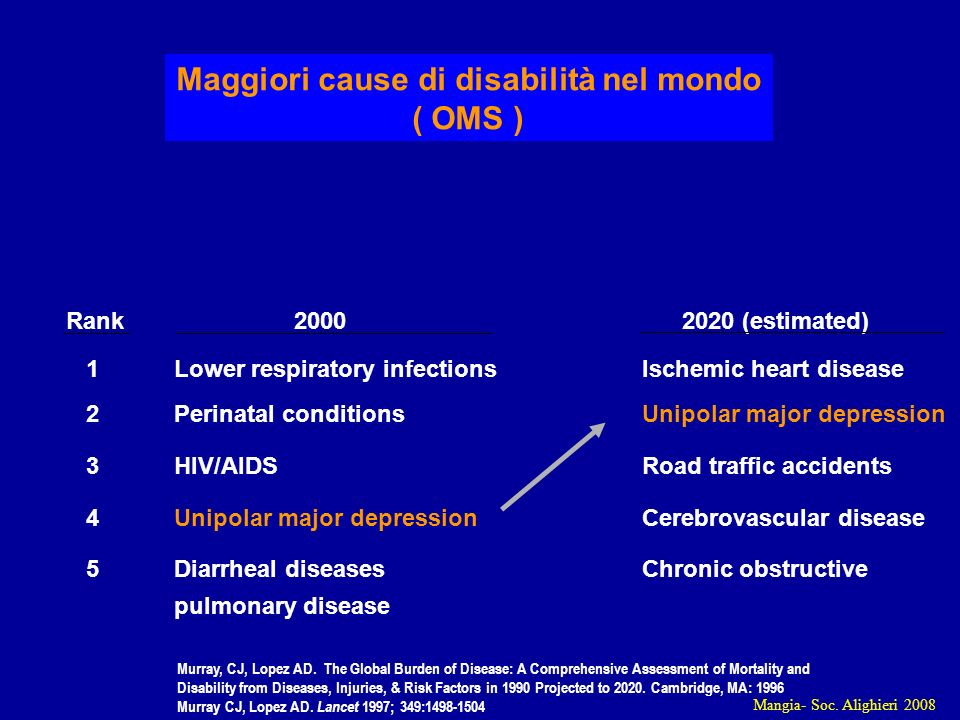 Mangia- Soc. Alighieri 2008 Rank 2000 2020 (estimated) 1Lower respiratory infectionsIschemic heart disease 2Perinatal conditionsUnipolar major depress