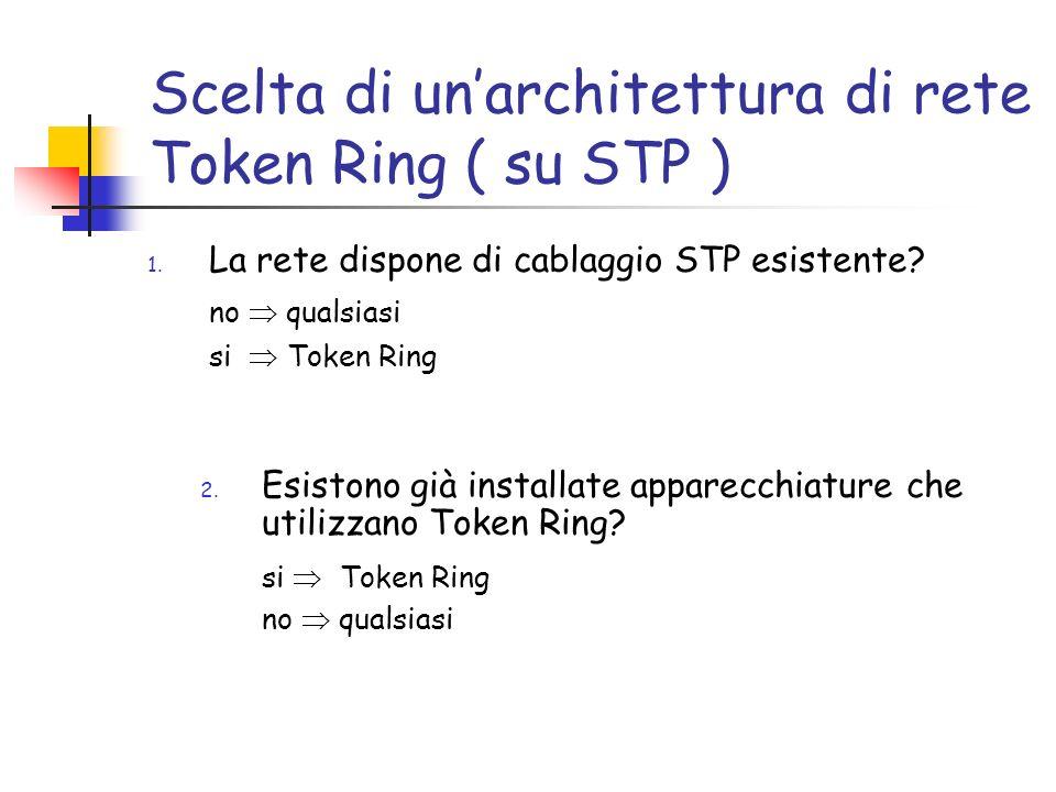 Scelta di unarchitettura di rete Token Ring ( su STP ) 1.