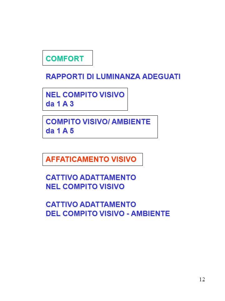 12 COMFORT RAPPORTI DI LUMINANZA ADEGUATI NEL COMPITO VISIVO da 1 A 3 COMPITO VISIVO/ AMBIENTE da 1 A 5 AFFATICAMENTO VISIVO CATTIVO ADATTAMENTO NEL COMPITO VISIVO CATTIVO ADATTAMENTO DEL COMPITO VISIVO - AMBIENTE