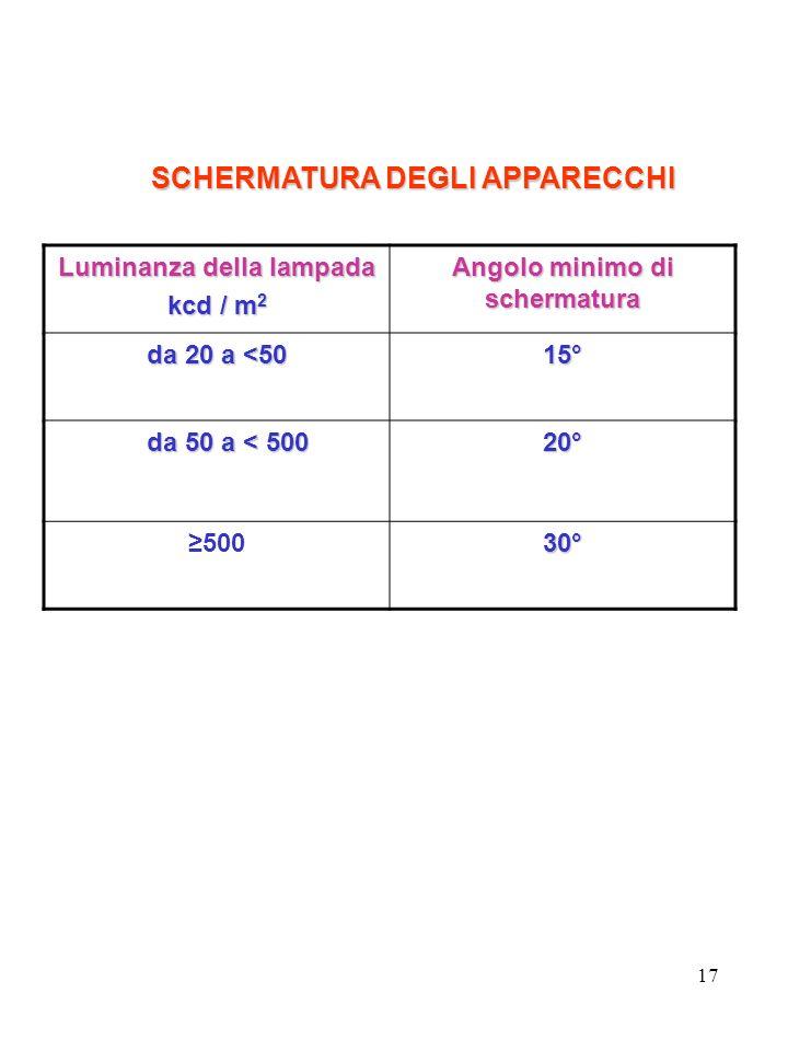 17 SCHERMATURA DEGLI APPARECCHI Luminanza della lampada kcd / m 2 Angolo minimo di schermatura da 20 a <50 15° da 50 a < 500 da 50 a < 50020° 50030°
