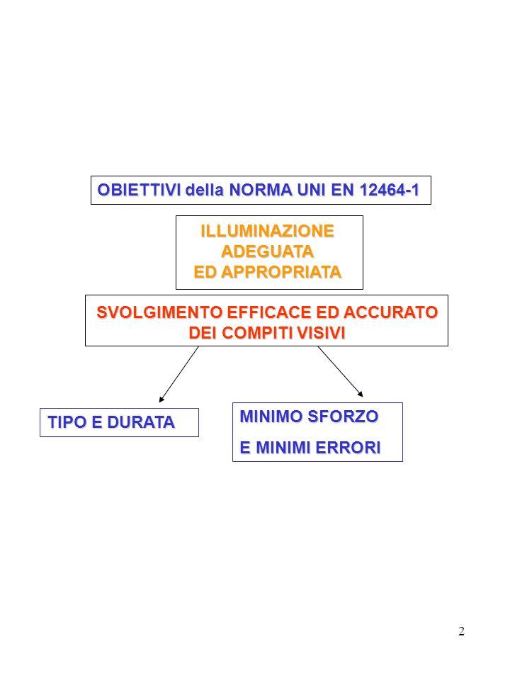 2 OBIETTIVI della NORMA UNI EN 12464-1 OBIETTIVI della NORMA UNI EN 12464-1ILLUMINAZIONEADEGUATA ED APPROPRIATA SVOLGIMENTO EFFICACE ED ACCURATO DEI COMPITI VISIVI TIPO E DURATA MINIMO SFORZO E MINIMI ERRORI