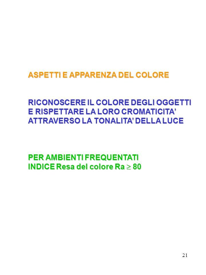21 ASPETTI E APPARENZA DEL COLORE RICONOSCERE IL COLORE DEGLI OGGETTI E RISPETTARE LA LORO CROMATICITA ATTRAVERSO LA TONALITA DELLA LUCE PER AMBIENTI FREQUENTATI INDICE Resa del colore Ra 80