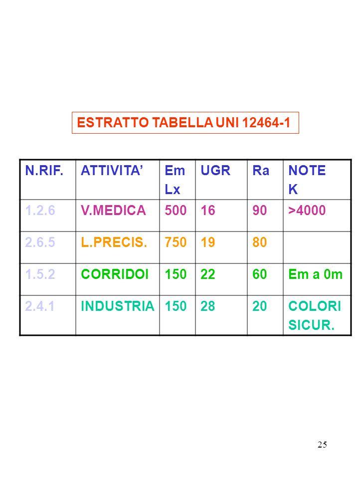 25 N.RIF.ATTIVITAEm Lx UGRRaNOTE K 1.2.6V.MEDICA5001690>4000 2.6.5L.PRECIS.7501980 1.5.2CORRIDOI1502260Em a 0m 2.4.1INDUSTRIA1502820COLORI SICUR.