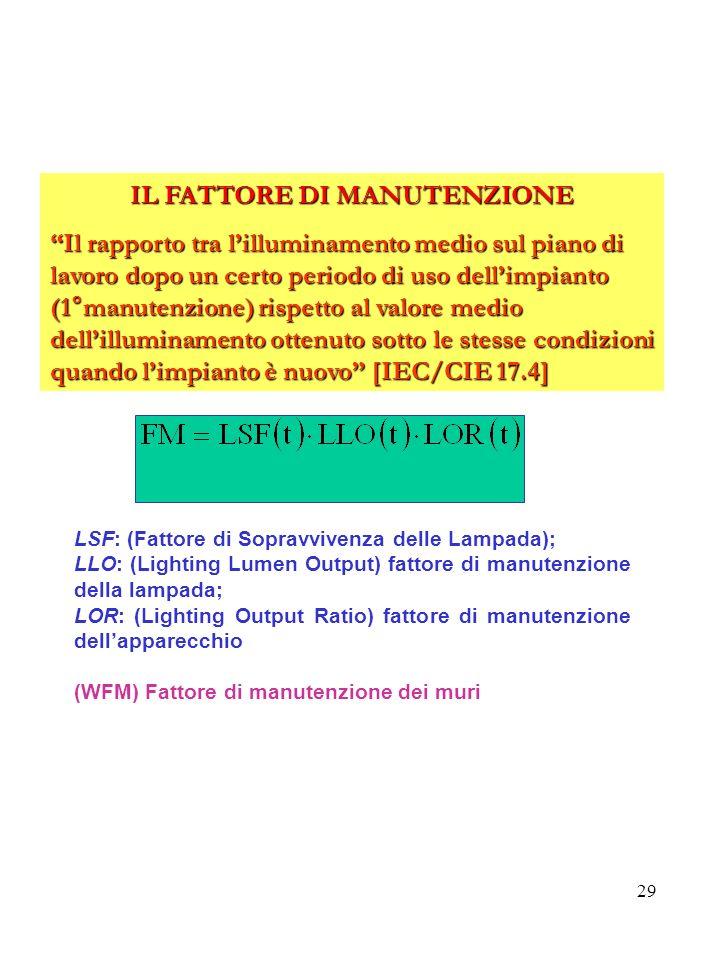 29 IL FATTORE DI MANUTENZIONE Il rapporto tra lilluminamento medio sul piano di lavoro dopo un certo periodo di uso dellimpianto (1°manutenzione) rispetto al valore medio dellilluminamento ottenuto sotto le stesse condizioni quando limpianto è nuovo [IEC/CIE 17.4] LSF: (Fattore di Sopravvivenza delle Lampada); LLO: (Lighting Lumen Output) fattore di manutenzione della lampada; LOR: (Lighting Output Ratio) fattore di manutenzione dellapparecchio (WFM) Fattore di manutenzione dei muri