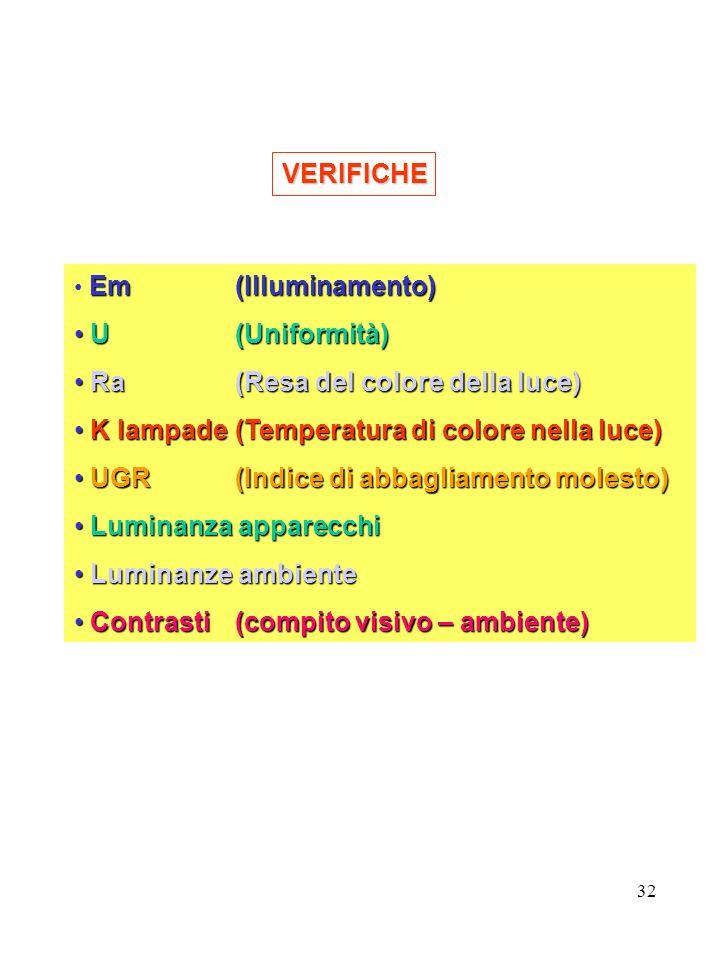 32 VERIFICHE Em (Illuminamento) U(Uniformità) U(Uniformità) Ra(Resa del colore della luce) Ra(Resa del colore della luce) K lampade(Temperatura di colore nella luce) K lampade(Temperatura di colore nella luce) UGR(Indice di abbagliamento molesto) UGR(Indice di abbagliamento molesto) Luminanza apparecchi Luminanza apparecchi Luminanze ambiente Luminanze ambiente Contrasti (compito visivo – ambiente) Contrasti (compito visivo – ambiente)