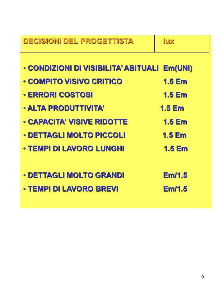 6 DECISIONI DEL PROGETTISTAlux CONDIZIONI DI VISIBILITA ABITUALIEm(UNI) CONDIZIONI DI VISIBILITA ABITUALIEm(UNI) COMPITO VISIVO CRITICO 1.5 Em COMPITO VISIVO CRITICO 1.5 Em ERRORI COSTOSI 1.5 Em ERRORI COSTOSI 1.5 Em ALTA PRODUTTIVITA 1.5 Em ALTA PRODUTTIVITA 1.5 Em CAPACITA VISIVE RIDOTTE 1.5 Em CAPACITA VISIVE RIDOTTE 1.5 Em DETTAGLI MOLTO PICCOLI 1.5 Em DETTAGLI MOLTO PICCOLI 1.5 Em TEMPI DI LAVORO LUNGHI 1.5 Em TEMPI DI LAVORO LUNGHI 1.5 Em DETTAGLI MOLTO GRANDI Em/1.5 DETTAGLI MOLTO GRANDI Em/1.5 TEMPI DI LAVORO BREVI Em/1.5 TEMPI DI LAVORO BREVI Em/1.5