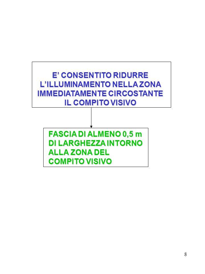 8 E CONSENTITO RIDURRE LILLUMINAMENTO NELLAZONA IMMEDIATAMENTE CIRCOSTANTE E CONSENTITO RIDURRE LILLUMINAMENTO NELLA ZONA IMMEDIATAMENTE CIRCOSTANTE IL COMPITO VISIVO FASCIA DI ALMENO 0,5 m DI LARGHEZZA INTORNO ALLA ZONA DEL COMPITO VISIVO