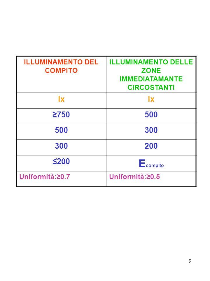 9 ILLUMINAMENTO DEL COMPITO ILLUMINAMENTO DELLE ZONE IMMEDIATAMANTE CIRCOSTANTI lx 750500 300 200 E compito Uniformità:0.7Uniformità:0.5