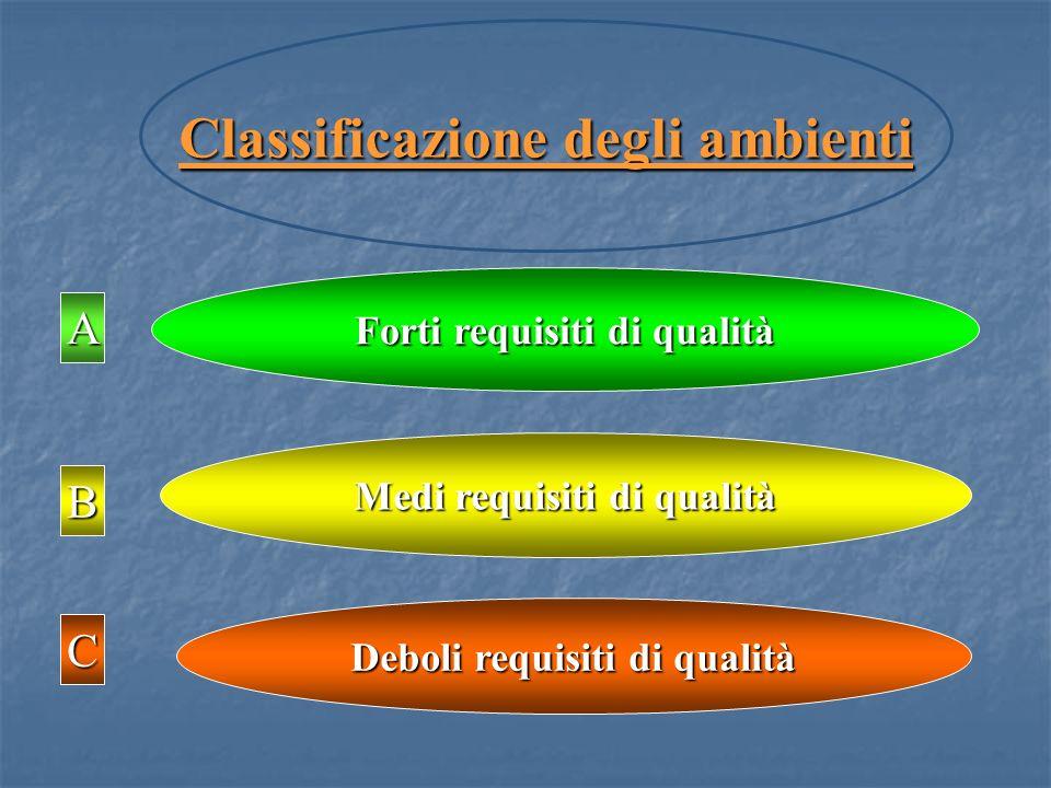 Forti requisiti di qualità Medi requisiti di qualità Deboli requisiti di qualità A C B Classificazione degli ambienti