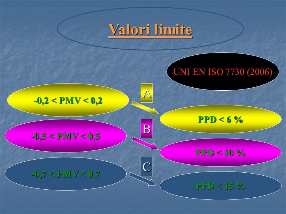 Valori limite -0,2 < PMV < 0,2 PPD < 6 % UNI EN ISO 7730 (2006) -0,5 < PMV < 0,5 PPD < 10 % -0,7 < PMV < 0,7 PPD < 15 % A B C