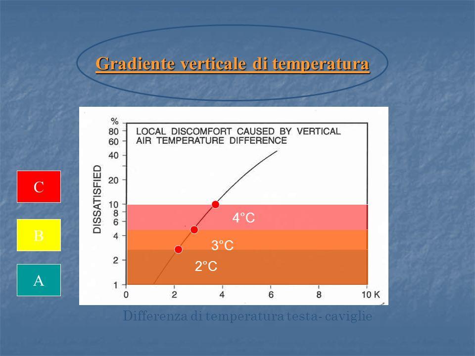 A B C Differenza di temperatura testa- caviglie Gradiente verticale di temperatura 2°C 4°C 3°C