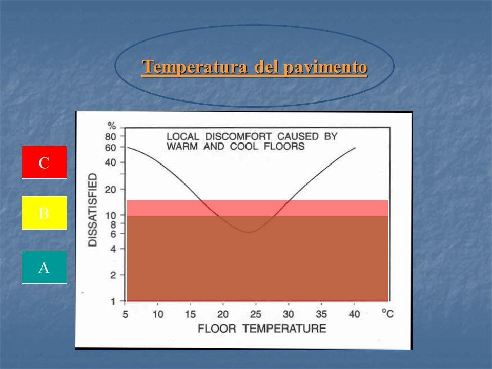 A B C Temperatura del pavimento