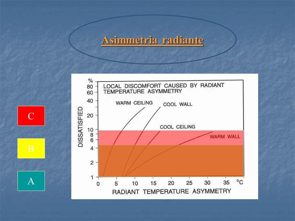 A B C Asimmetria radiante