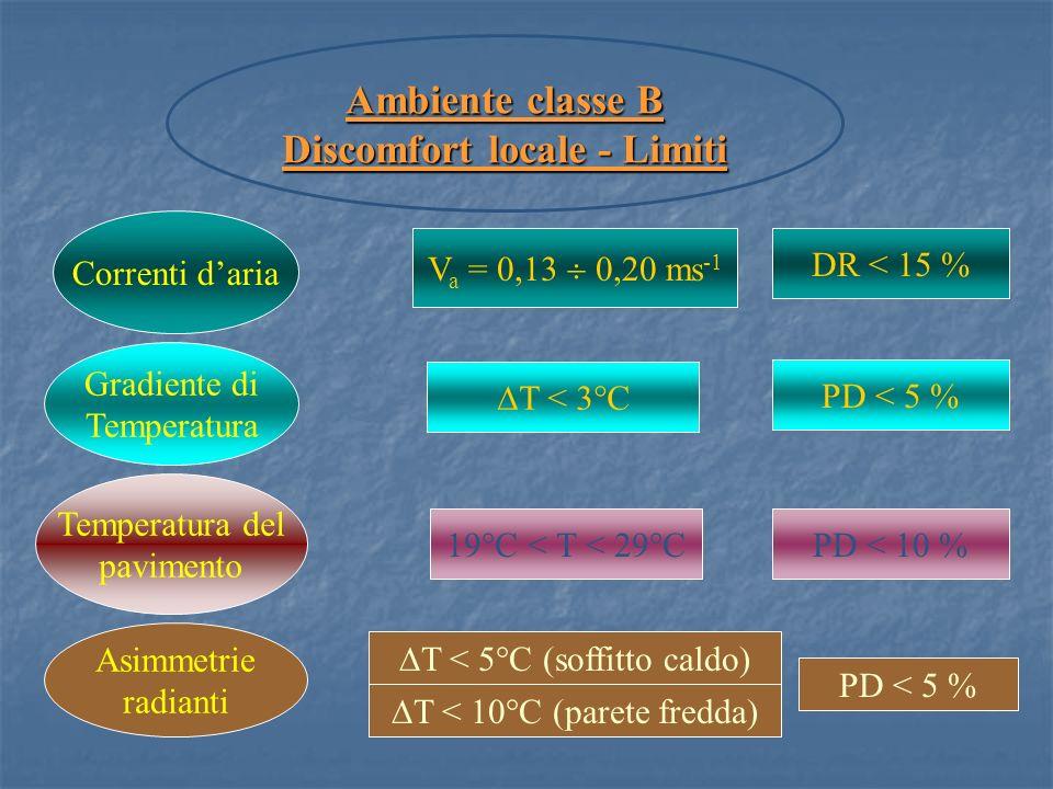 Ambiente classe B Discomfort locale - Limiti Correnti daria Gradiente di Temperatura Temperatura del pavimento Asimmetrie radianti V a = 0,13 0,20 ms -1 T < 3°C 19°C < T < 29°C T < 5°C (soffitto caldo) T < 10°C (parete fredda) DR < 15 % PD < 5 % PD < 10 % PD < 5 %