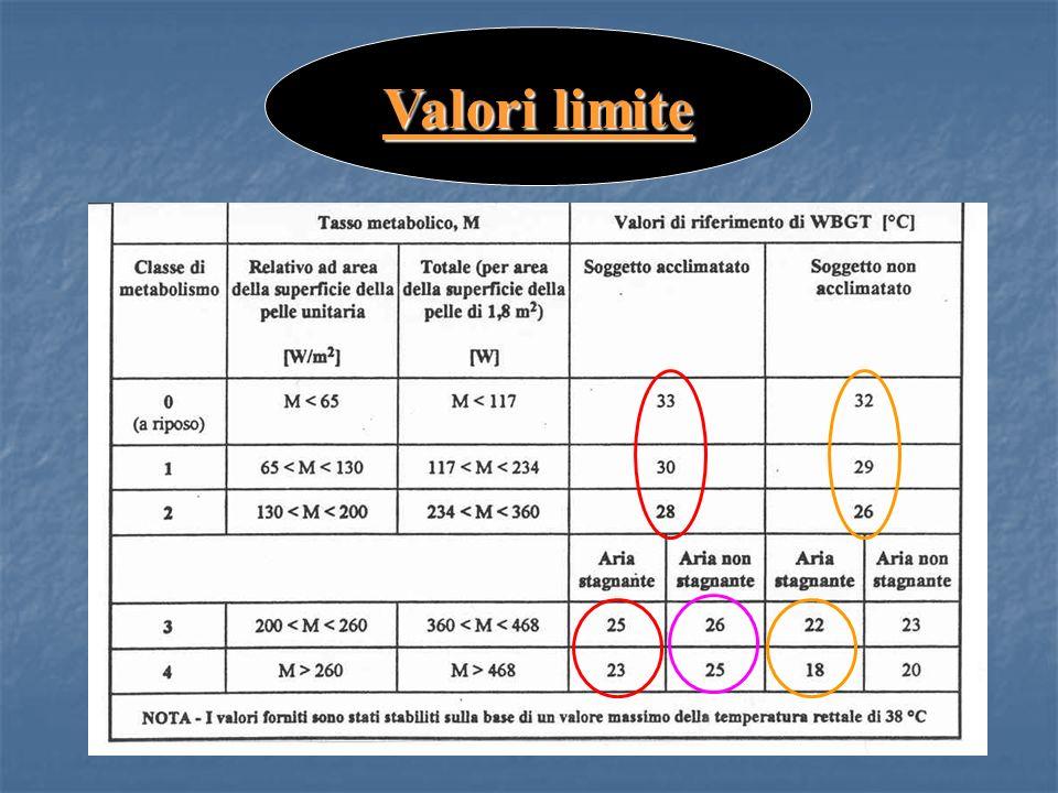 Valori limite