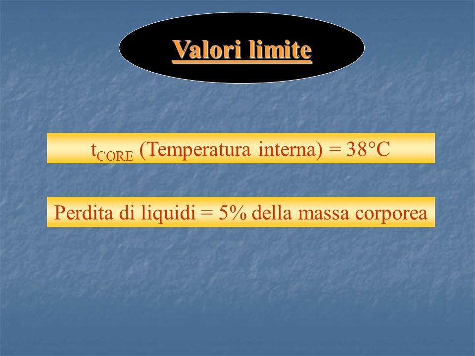 Valori limite t CORE (Temperatura interna) = 38°C Perdita di liquidi = 5% della massa corporea