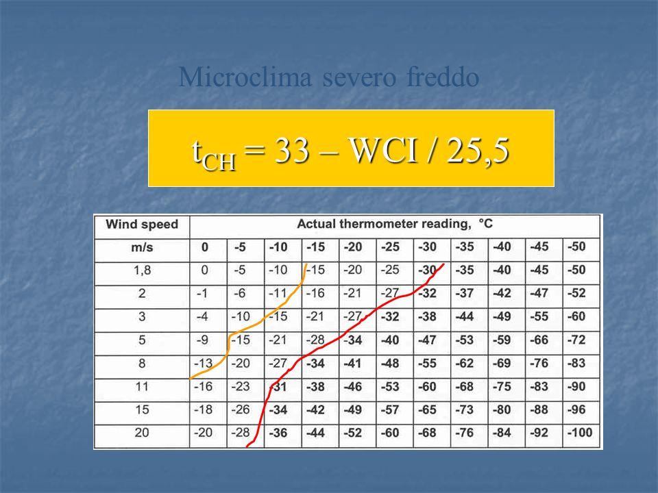 t CH = 33 – WCI / 25,5 Microclima severo freddo