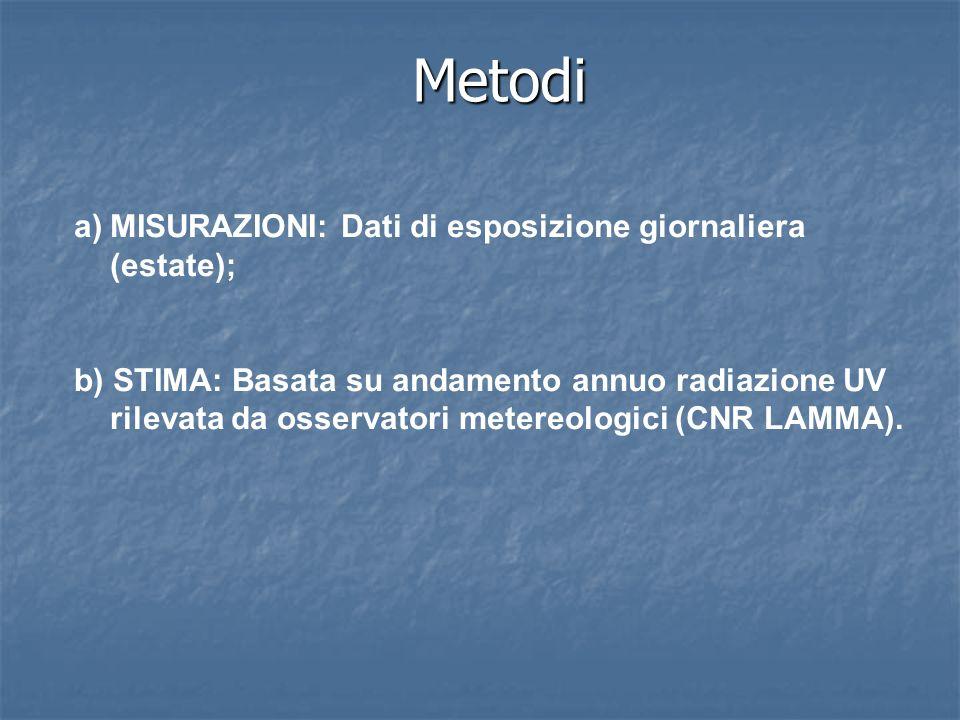 Metodi a)MISURAZIONI: Dati di esposizione giornaliera (estate); b) STIMA: Basata su andamento annuo radiazione UV rilevata da osservatori metereologici (CNR LAMMA).