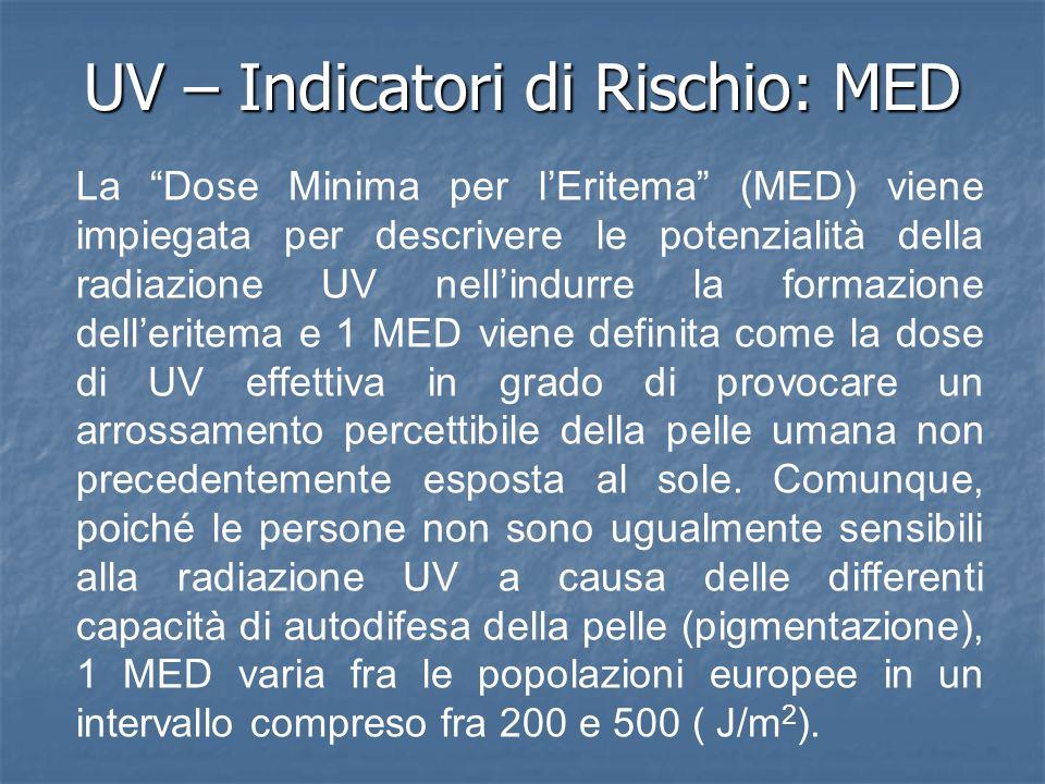 UV – Indicatori di Rischio: MED La Dose Minima per lEritema (MED) viene impiegata per descrivere le potenzialità della radiazione UV nellindurre la formazione delleritema e 1 MED viene definita come la dose di UV effettiva in grado di provocare un arrossamento percettibile della pelle umana non precedentemente esposta al sole.