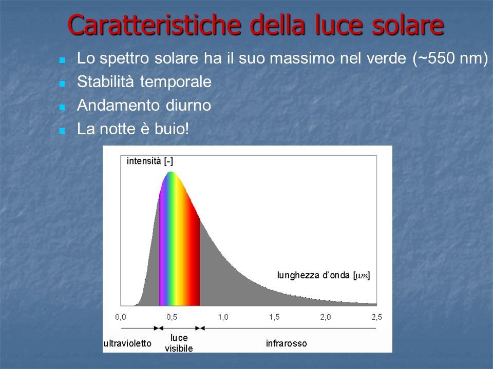 Lo spettro solare ha il suo massimo nel verde (~550 nm) Stabilità temporale Andamento diurno La notte è buio! Caratteristiche della luce solare