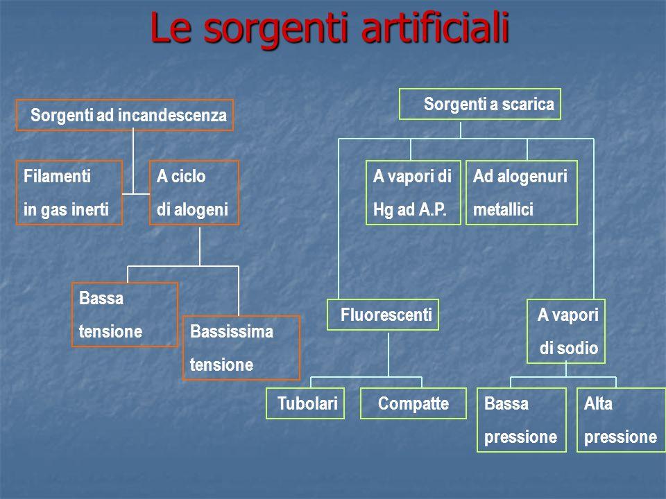 Le sorgenti artificiali Sorgenti ad incandescenza Sorgenti a scarica Fluorescenti A vapori di Hg ad A.P. Ad alogenuri metallici A vapori di sodio Fila