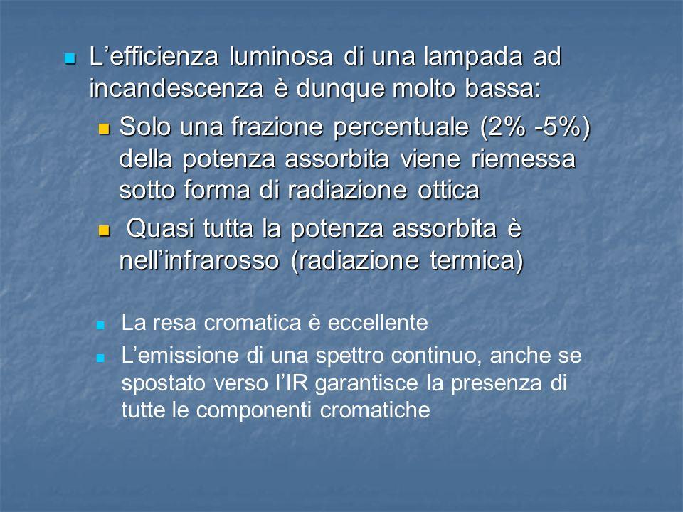 Lefficienza luminosa di una lampada ad incandescenza è dunque molto bassa: Lefficienza luminosa di una lampada ad incandescenza è dunque molto bassa: Solo una frazione percentuale (2% -5%) della potenza assorbita viene riemessa sotto forma di radiazione ottica Solo una frazione percentuale (2% -5%) della potenza assorbita viene riemessa sotto forma di radiazione ottica Quasi tutta la potenza assorbita è nellinfrarosso (radiazione termica) Quasi tutta la potenza assorbita è nellinfrarosso (radiazione termica) La resa cromatica è eccellente Lemissione di una spettro continuo, anche se spostato verso lIR garantisce la presenza di tutte le componenti cromatiche