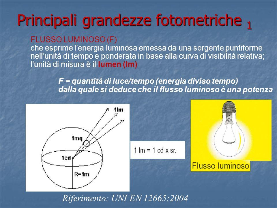 Principali grandezze fotometriche 1 FLUSSO LUMINOSO (F) che esprime lenergia luminosa emessa da una sorgente puntiforme nellunità di tempo e ponderata in base alla curva di visibilità relativa; lunità di misura è il lumen (lm) F = quantità di luce/tempo (energia diviso tempo) dalla quale si deduce che il flusso luminoso è una potenza Riferimento: UNI EN 12665:2004