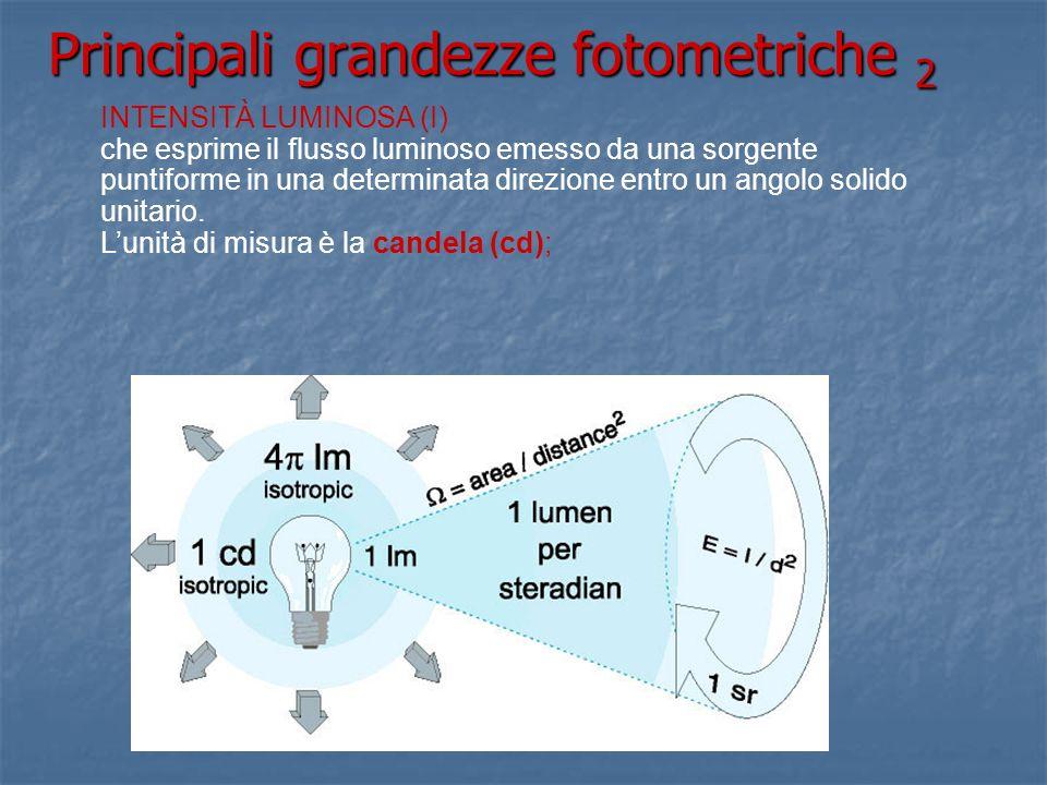 Principali grandezze fotometriche 2 INTENSITÀ LUMINOSA (I) che esprime il flusso luminoso emesso da una sorgente puntiforme in una determinata direzione entro un angolo solido unitario.