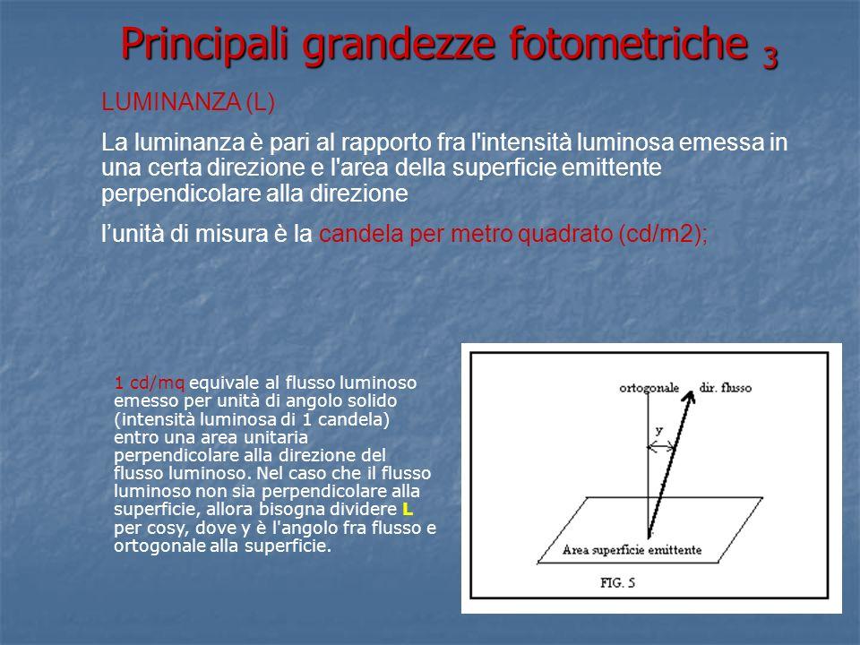 Principali grandezze fotometriche 3 LUMINANZA (L) La luminanza è pari al rapporto fra l intensità luminosa emessa in una certa direzione e l area della superficie emittente perpendicolare alla direzione lunità di misura è la candela per metro quadrato (cd/m2); 1 cd/mq equivale al flusso luminoso emesso per unità di angolo solido (intensità luminosa di 1 candela) entro una area unitaria perpendicolare alla direzione del flusso luminoso.