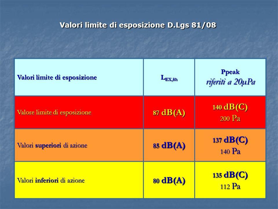 Valori limite di esposizione D.Lgs 81/08 Valori limite di esposizione L EX,8h Ppeak riferiti a 20µPa Valore limite di esposizione 87 dB(A) 140 dB(C) 200 Pa Valori superiori di azione 85 dB(A) 137 dB(C) 140 Pa Valori inferiori di azione 80 dB(A) 135 dB(C) 112 Pa