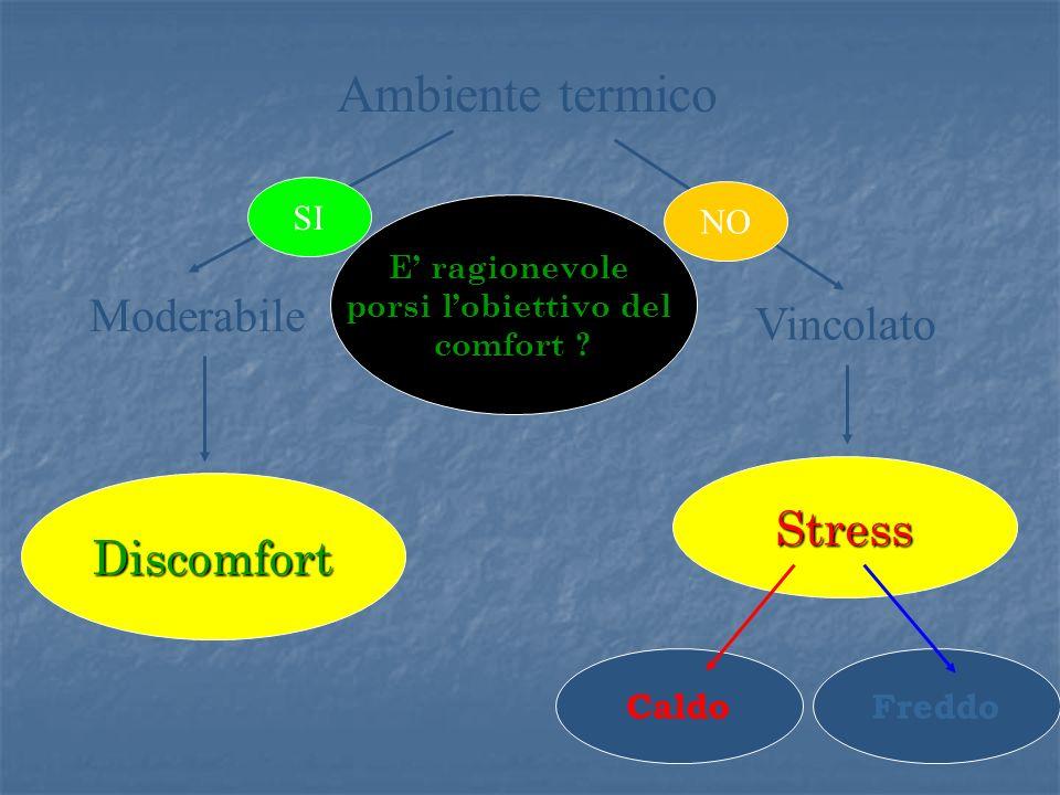 Ambiente termico Moderabile Vincolato Discomfort Stress CaldoFreddo E ragionevole porsi lobiettivo del comfort ? SI NO