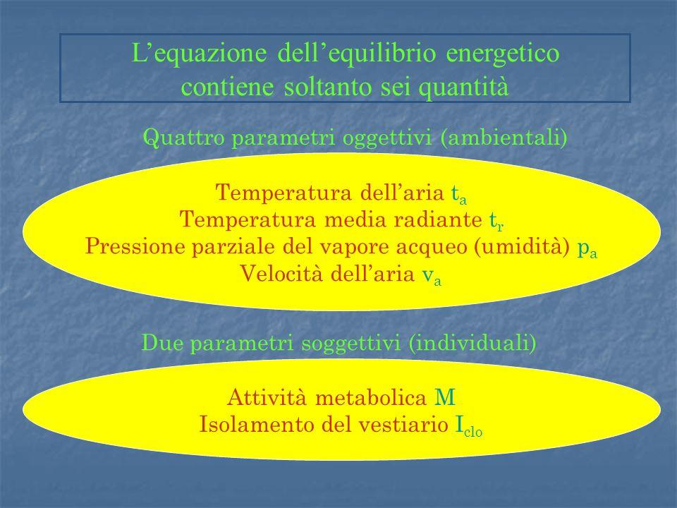 Quattro parametri oggettivi (ambientali) Temperatura dellaria t a Temperatura media radiante t r Pressione parziale del vapore acqueo (umidità) p a Velocità dellaria v a Attività metabolica M Isolamento del vestiario I clo Due parametri soggettivi (individuali) Lequazione dellequilibrio energetico contiene soltanto sei quantità