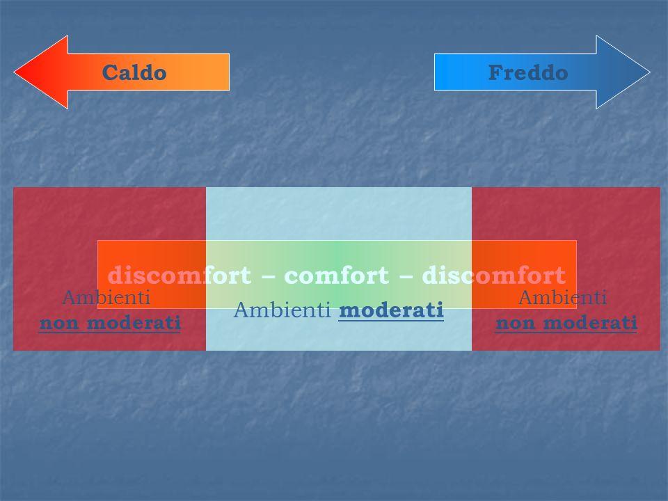 FreddoCaldo discomfort – comfort – discomfort Ambienti non moderati Ambienti moderati Ambienti non moderati