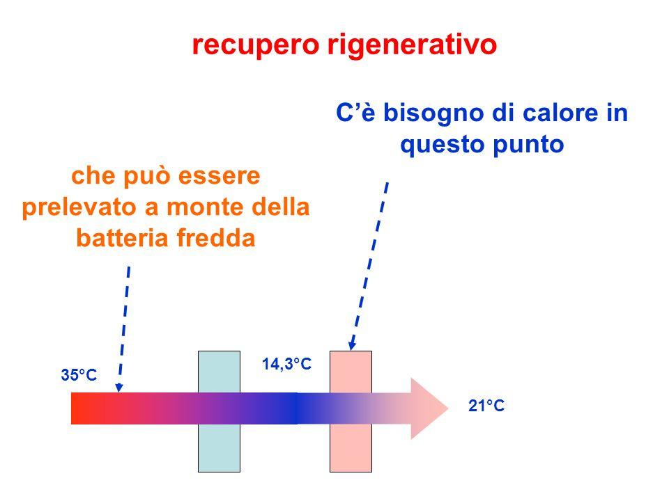 recupero rigenerativo Cè bisogno di calore in questo punto 35°C 14,3°C 21°C che può essere prelevato a monte della batteria fredda