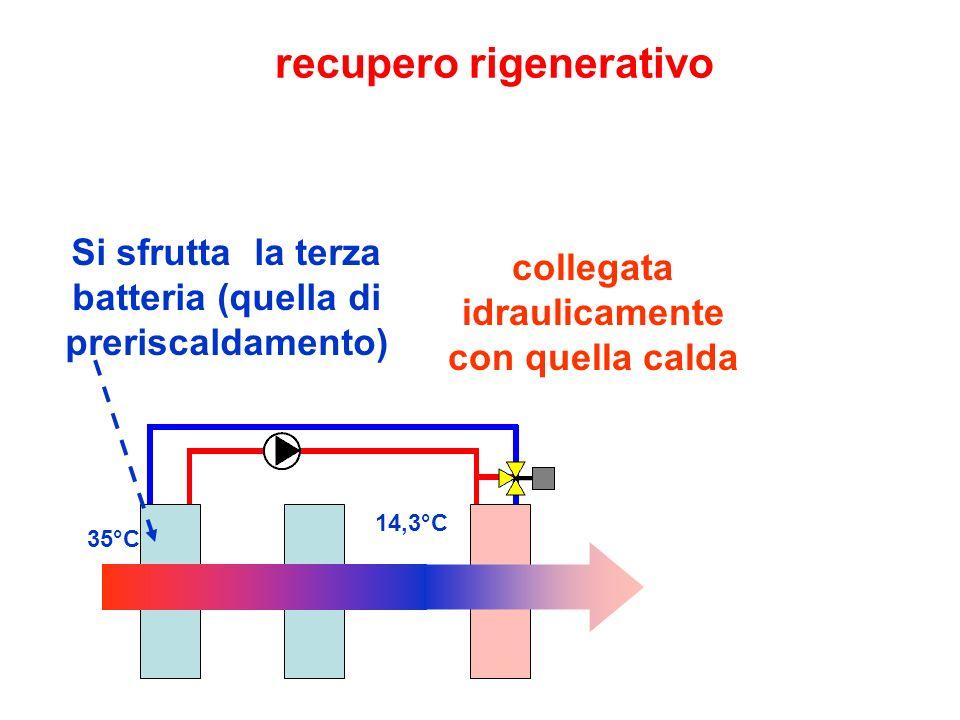 recupero rigenerativo collegata idraulicamente con quella calda 35°C 14,3°C Si sfrutta la terza batteria (quella di preriscaldamento)