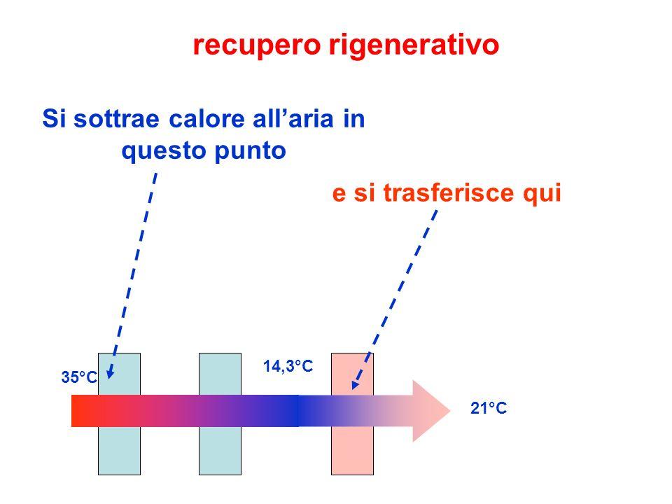recupero rigenerativo 35°C 14,3°C 21°C Si sottrae calore allaria in questo punto e si trasferisce qui