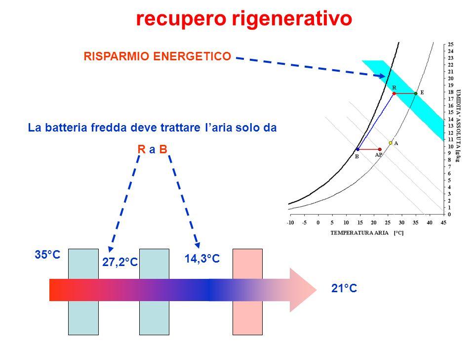 RISPARMIO ENERGETICO 35°C 14,3°C 21°C 27,2°C La batteria fredda deve trattare laria solo da R a B recupero rigenerativo