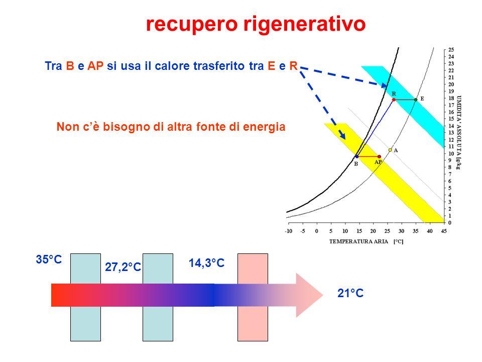 35°C 14,3°C 21°C 27,2°C Tra B e AP si usa il calore trasferito tra E e R Non cè bisogno di altra fonte di energia recupero rigenerativo