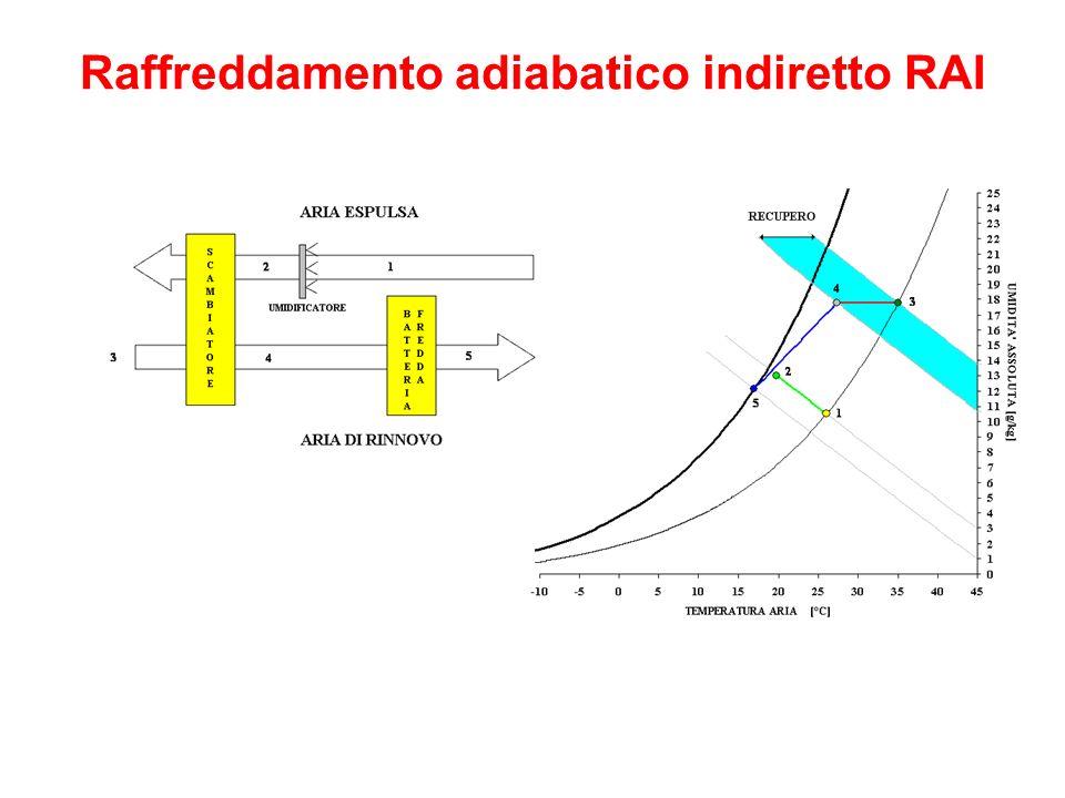 Raffreddamento adiabatico indiretto RAI