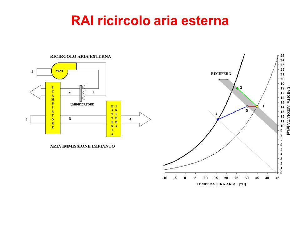 RAI ricircolo aria esterna