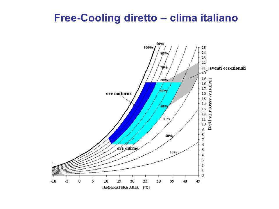Free-Cooling diretto – clima italiano